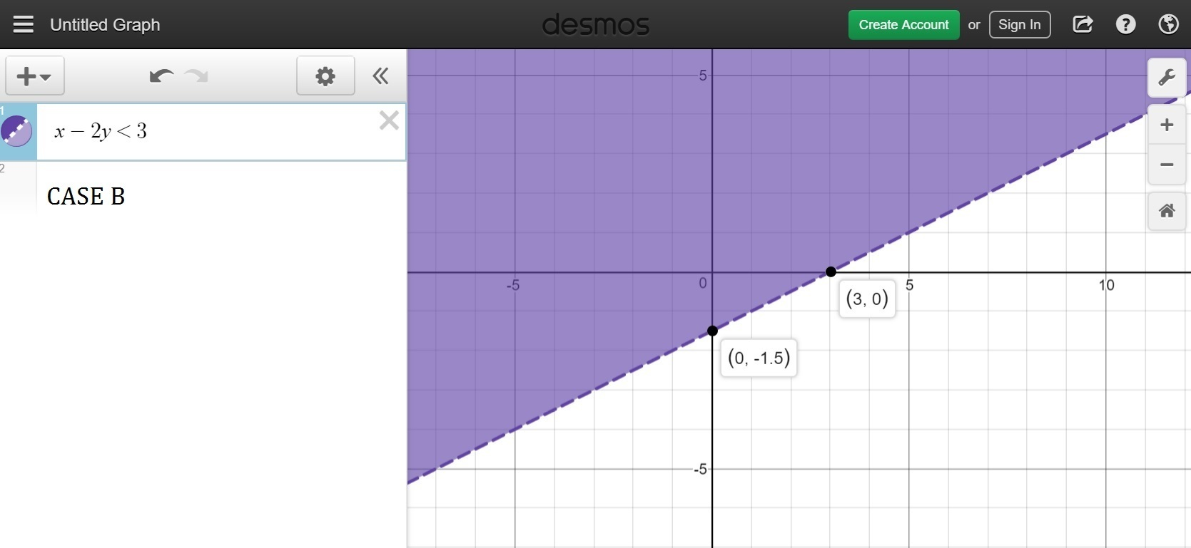 A Graph Is Shown Below Which Of The Following Inequalities Is Best