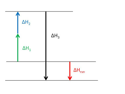 Consider The Following Enthalpy Diagram And Enthalpies Of