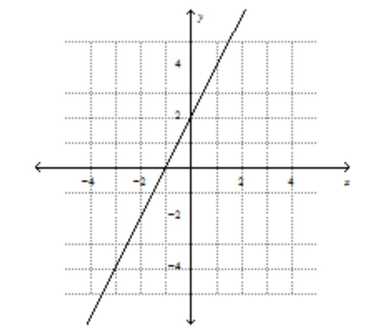 What Is An Equation Of The Line In Slope Intercept Form Brainly