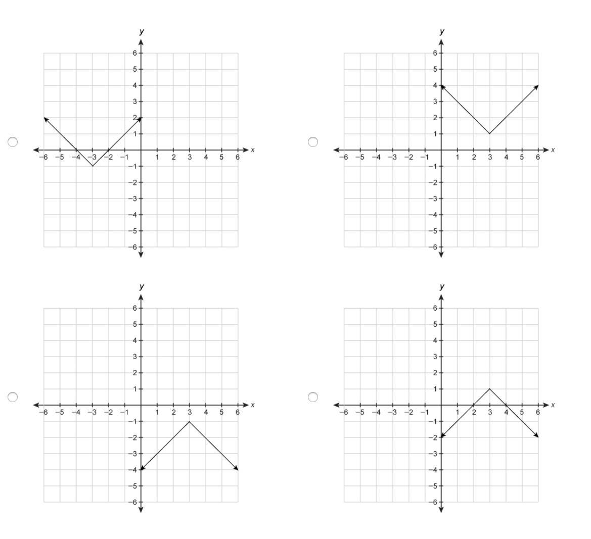 Which graph represents the function f(x)= x−3 +1 ...