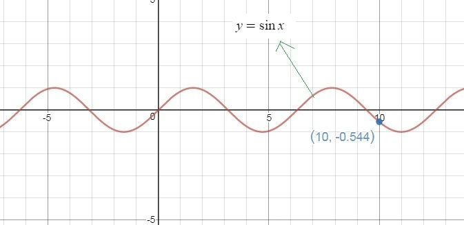 Graph y = sin(x) on the graphing calculator  Use the graph