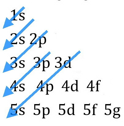 List All Orbitals From 1s Through 5s According To