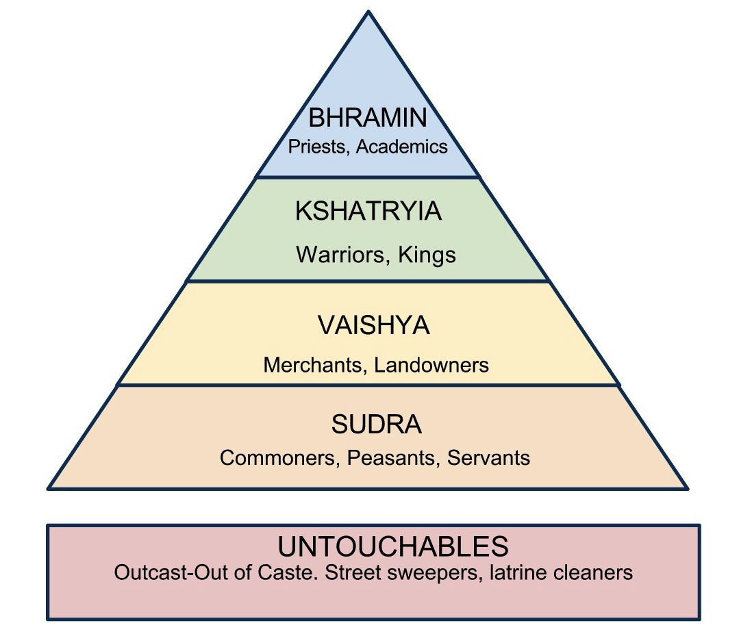 class and caste system