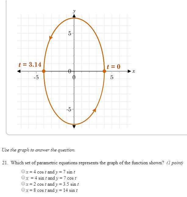 Which Equation Represents The Function Graphed On ...