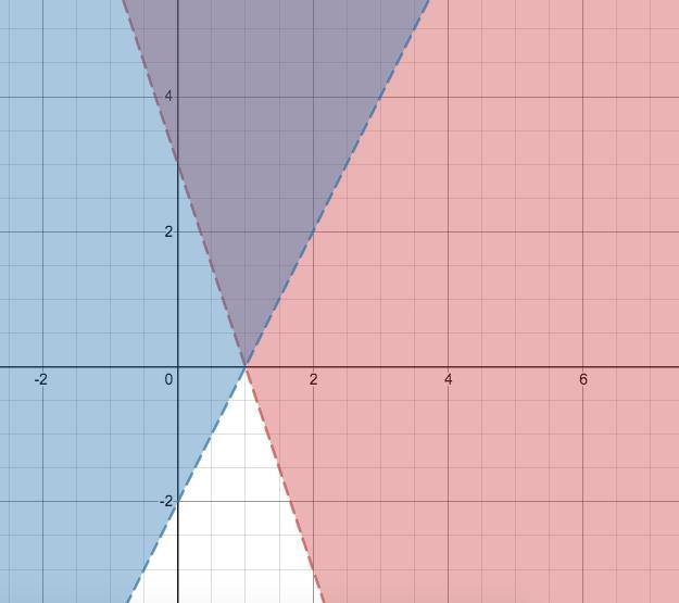 Which Ordered Pair Makes Both Inequalities True? Y > –3x