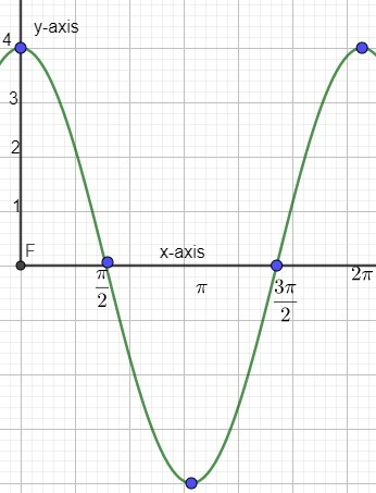 1 Graph The Function F X 4cos X Be Sure To Label Your X Axis
