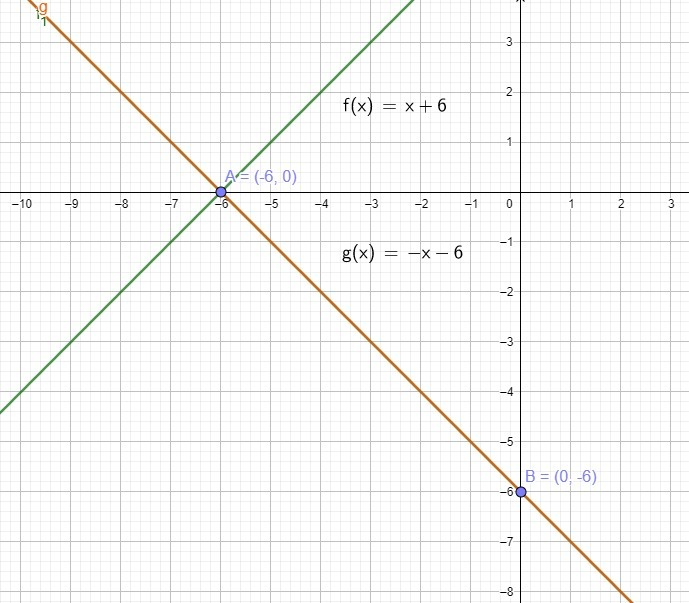 The Graph Of G(x) Is The Graph Of F(x)=x+6 Reflected