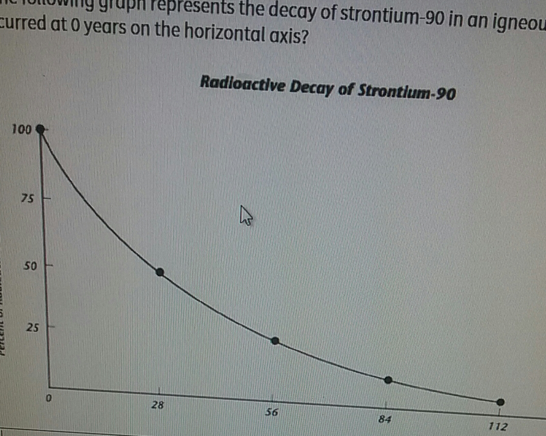 If The Following Graph Represents Decay Of Strontium 90 In An Igneous Rock What Event Occurred