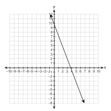 What Is The Equation Of The Graph X 7y 9 13x 5y 48 3x Y