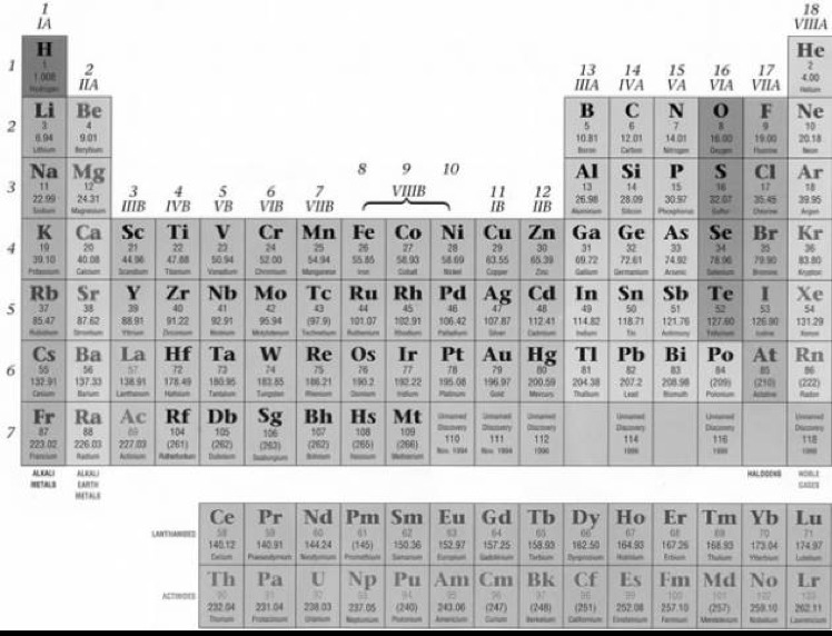 The Oxidation Number Of All Metals On The Periodic Table