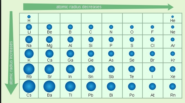 As You Move Down A Group In The Periodic Table Atomic Size Generally