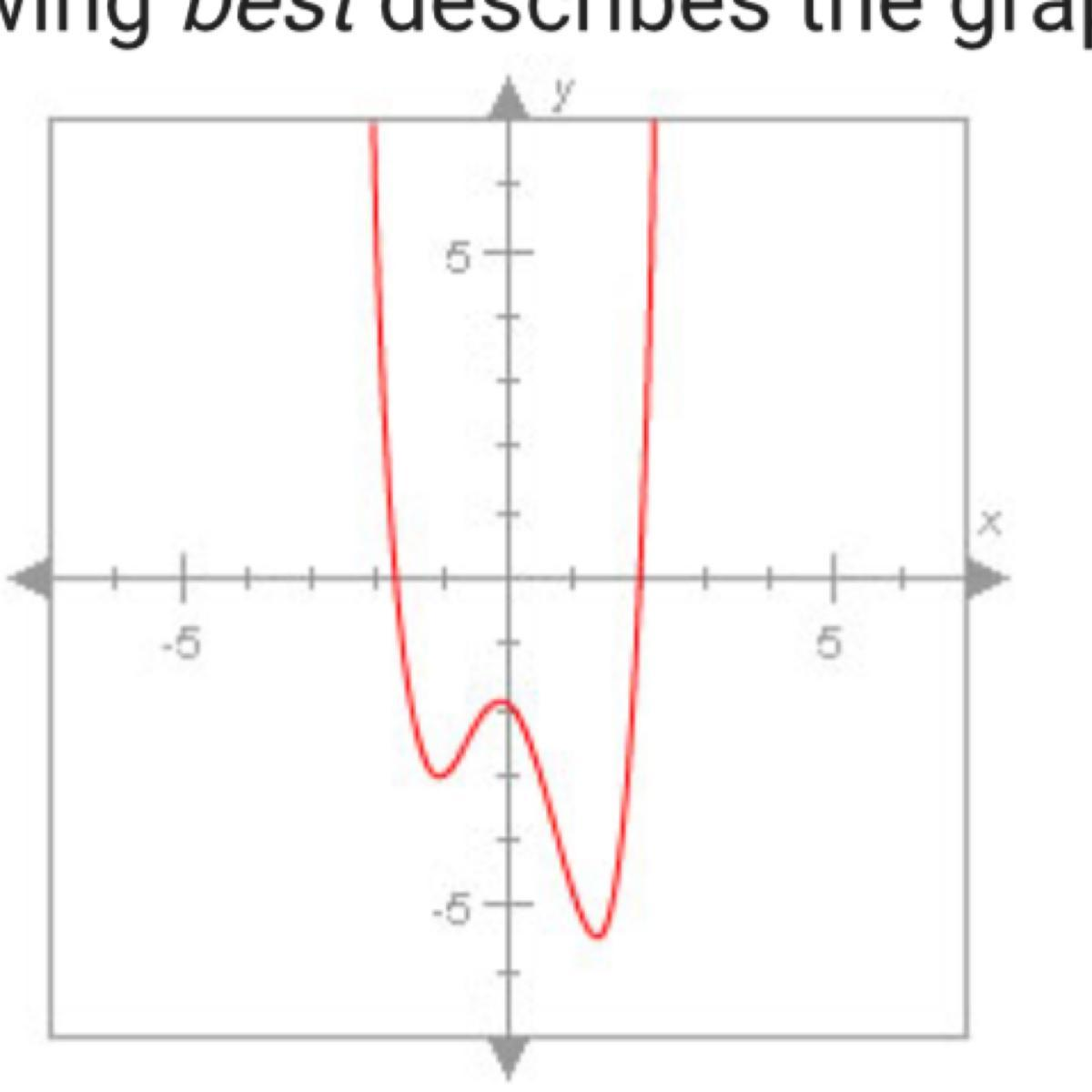 Which of the following best describes the graph below? A  A