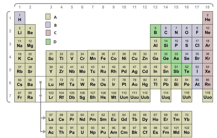Most ionic bonds form when elements from ______. - Brainly.com