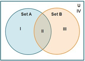 On the venn diagram which regions represent the intersection of download png ccuart Images