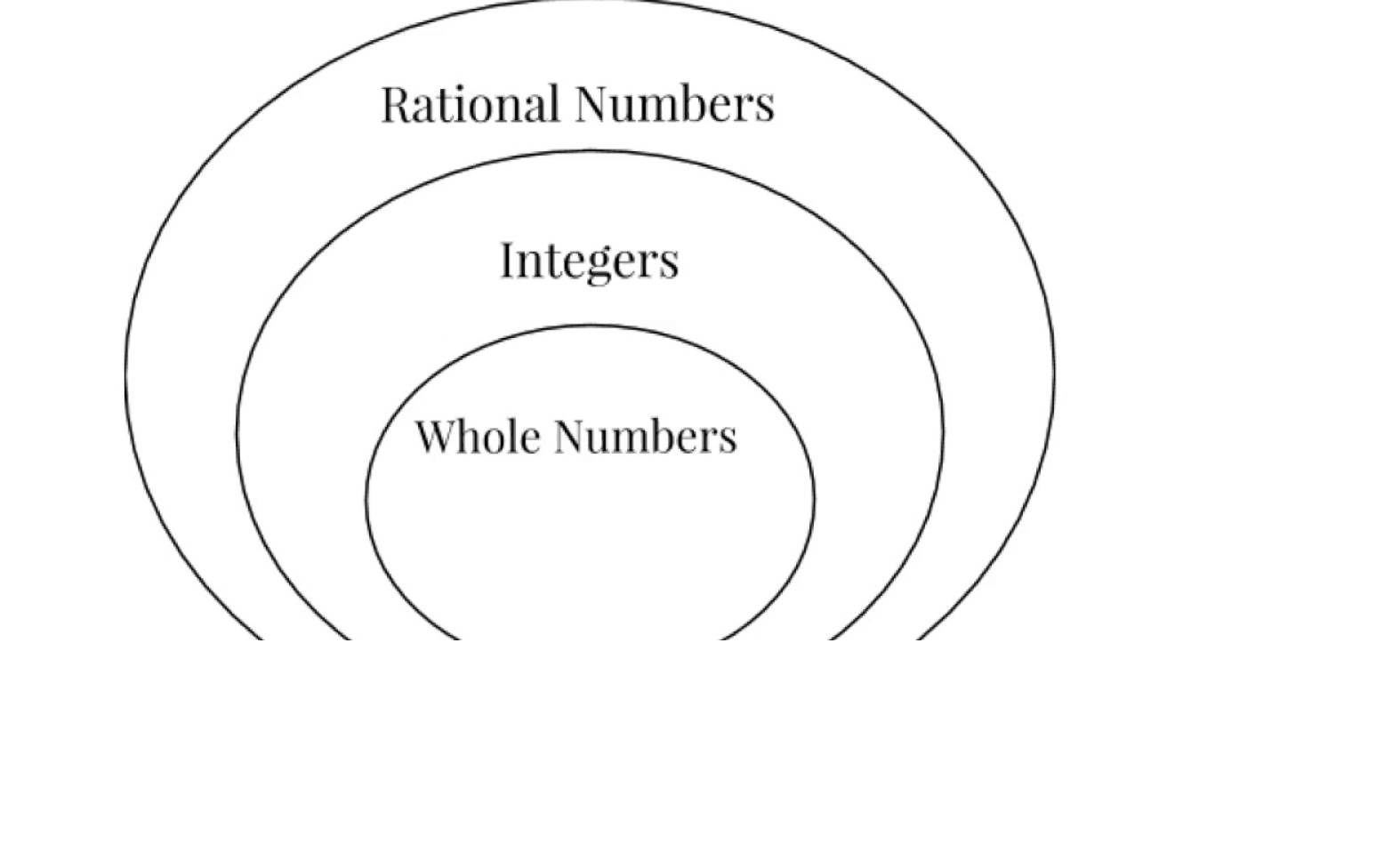 15 points!! where would you place 1 2 on the venn diagram? a Venn Diagram Natural Whole Numbers Venn Diagram Natural Whole Numbers #17