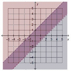 which system of linear inequalities is represented by the graph y