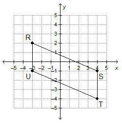 What is the area of parallelogram RSTU? 21 square units 24 ...