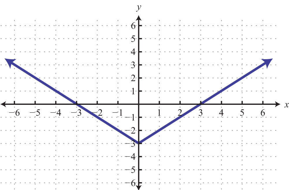 graph of a function - 1000×658