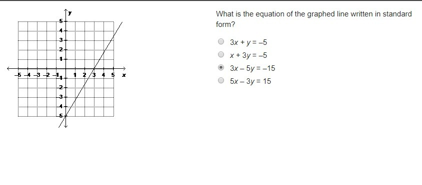 Help Quickly What Is The Equation Of The Graphed Line Written In
