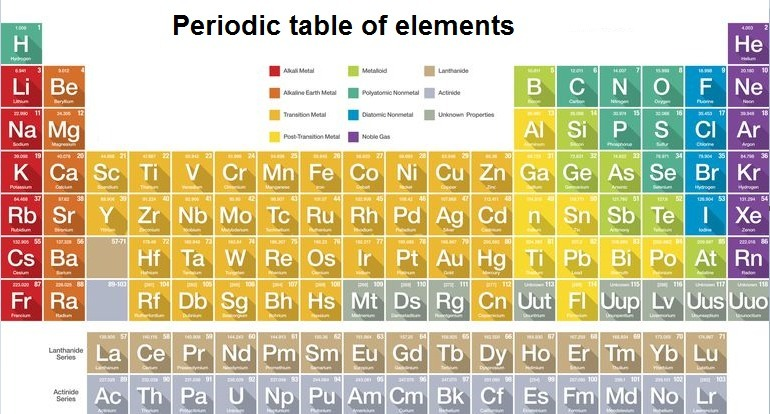Which Element Is A Metalloid Check All That Apply Selenium Se
