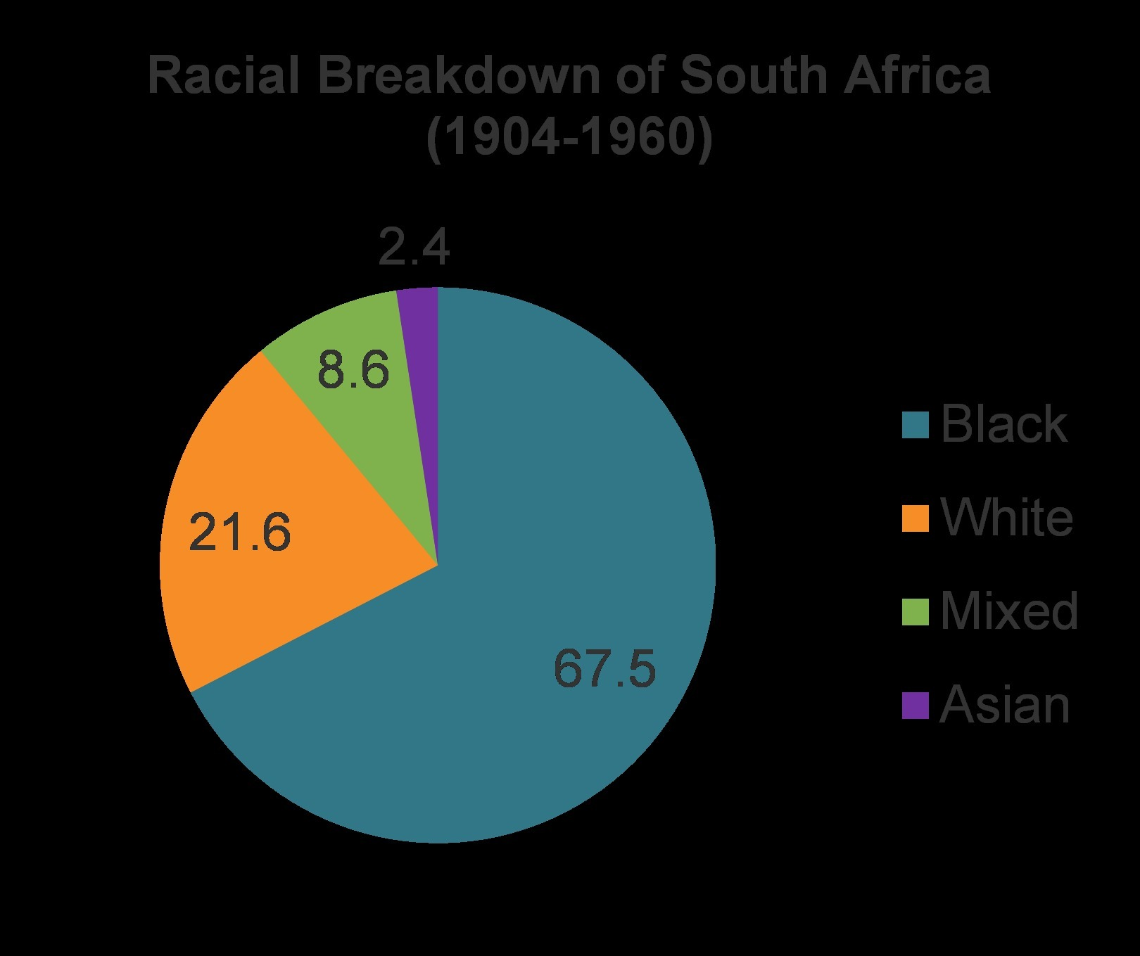 The pie chart shows the racial breakdown of south africas download png nvjuhfo Choice Image