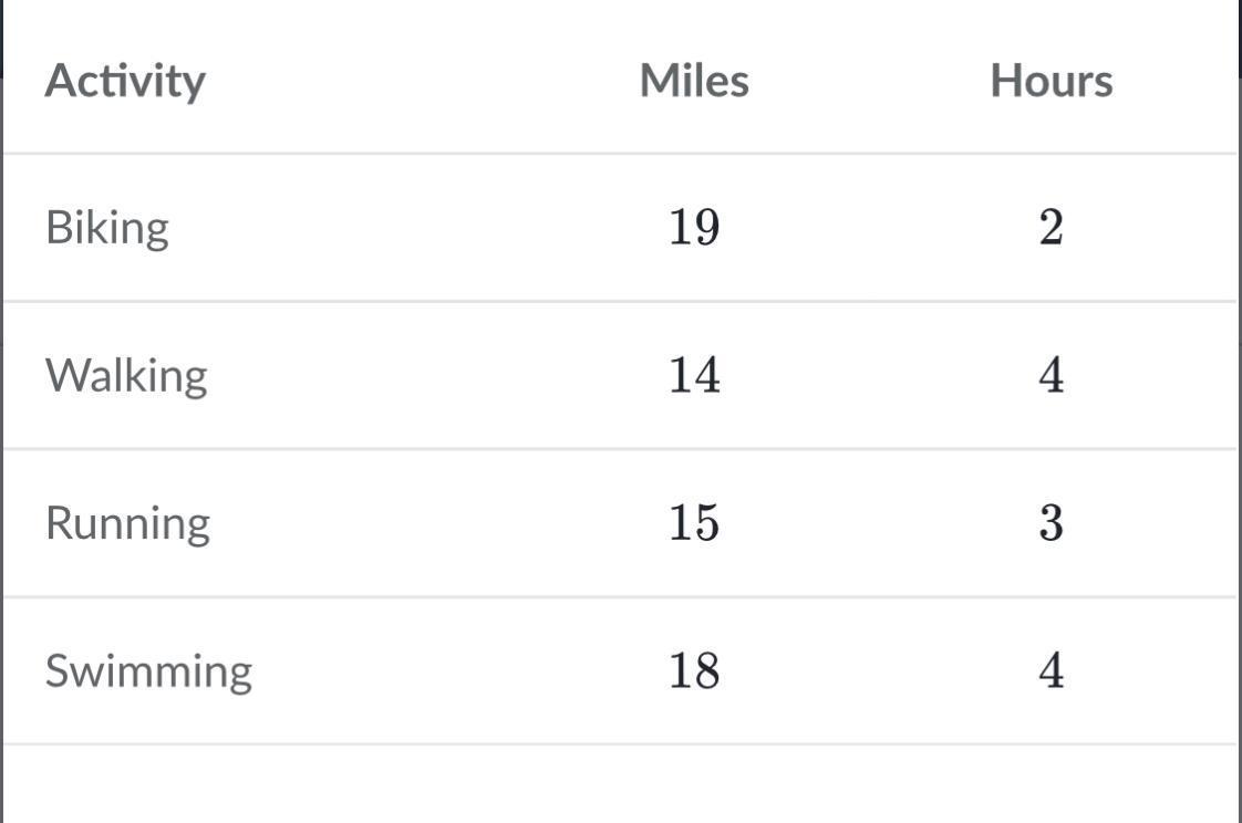 4 miles per hour walking speed
