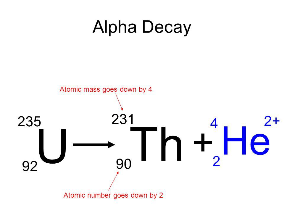 Uranium lead dating equation