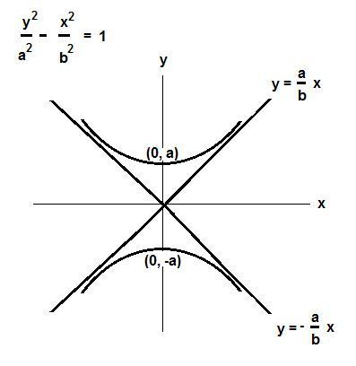 Find An Equation In Standard Form For The Hyperbola With Vertices At