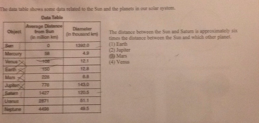 The data table shows some data related to the Sun and the planets in
