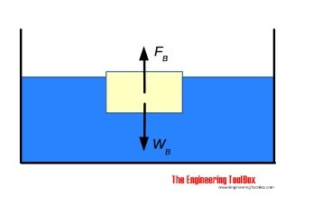 here is a force diagram of an object in water the weight of theBuoyancy Force Diagram #8