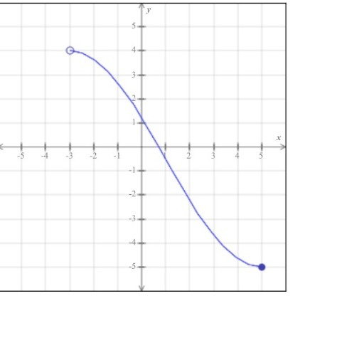 The Entire Graph Of The Function H Is Shown In The Figure Below Write The Domain And Range Of H Brainly Com