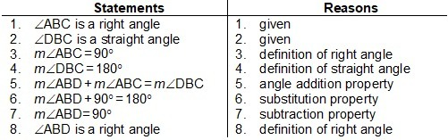 What is the format of this proof? Given: ∠ABC is a right angle