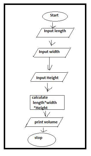 Which pseudocode represents the flowchart? Input length ...