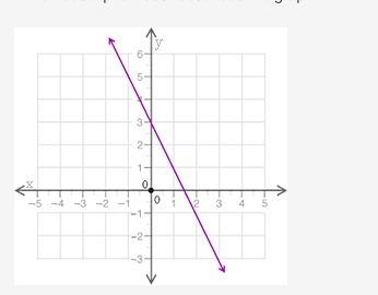 Which description best describes the graph? A graph is shown
