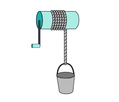 Which simple machine is shown in the diagram a wedge a screw an
