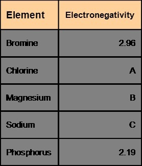 Use The Periodic Table To Explore The Electronegativities Of