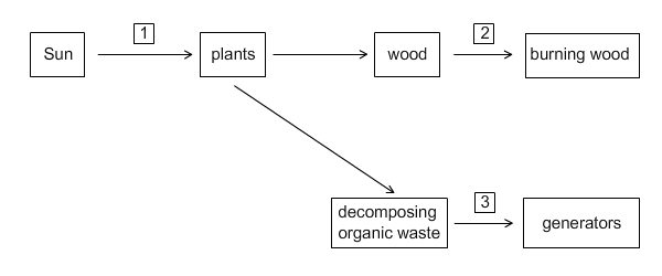 The Diagram Shows The Transfer Of Energy Which Statement Describes