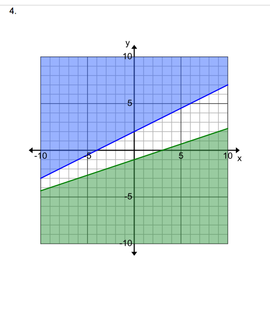 write a system of linear inequalities to represent each graph