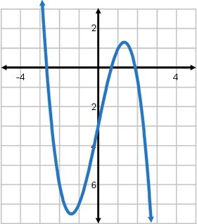Check All The Statement S That Are True About The Polynomial Function