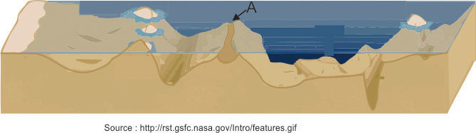 The diagram below shows some ocean