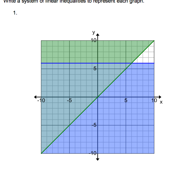 Write a system of linear inequalities for the shaded region