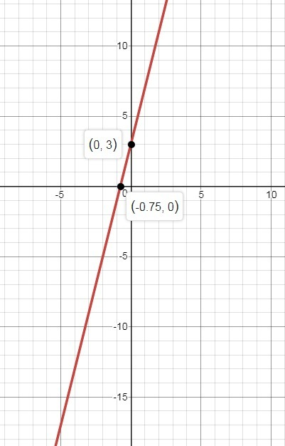 Which Of The Following Shows The Graph Of Y 4x 3 Brainly Com