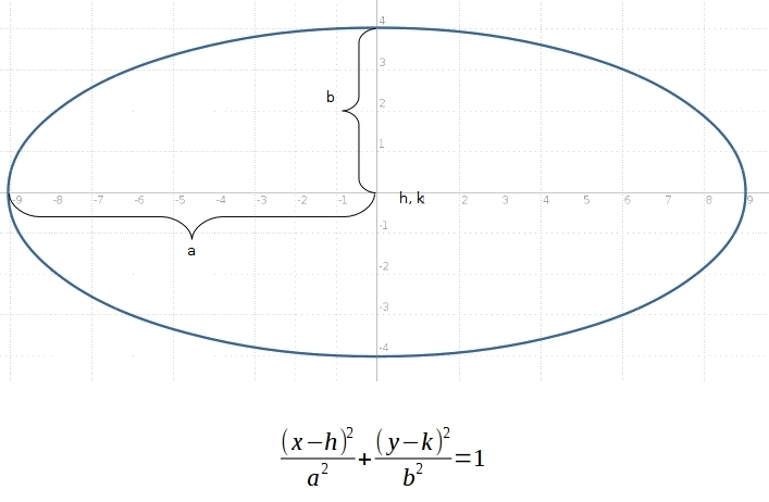 Write An Equation In Standard Form Of An Ellipse That Is 8 Units