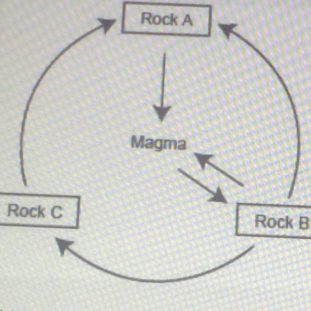 The Diagram Below Shows Part Of The Rock Cyclewhich Type Of Rock