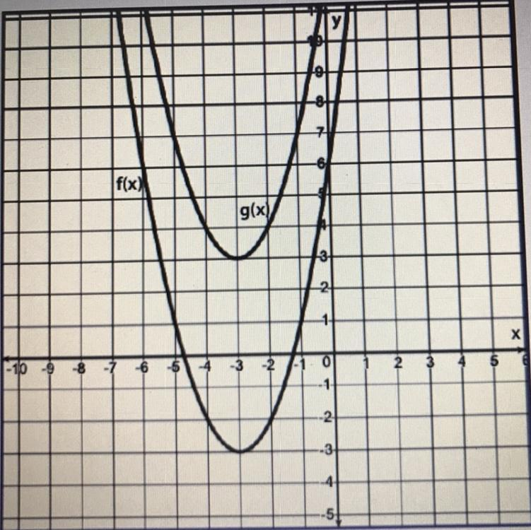 (08.05 LC) Given a graph for the transformation of f(x) in ...