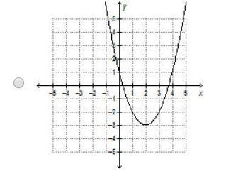 The Graph Of F(x) = X2 Is Translated To Form G(x) = (x – 2