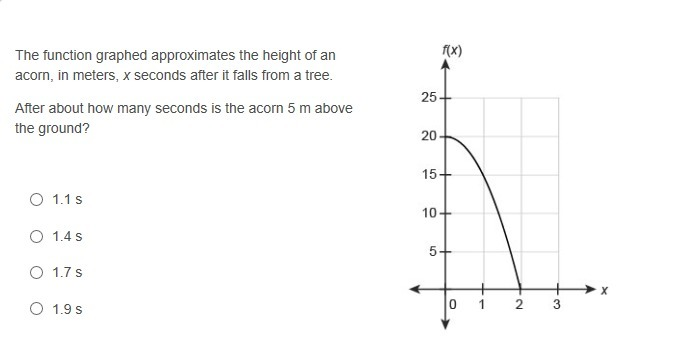 The Function Graphed Approximates The Height Of An Acorn In Meters