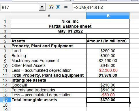 what are net plant assets