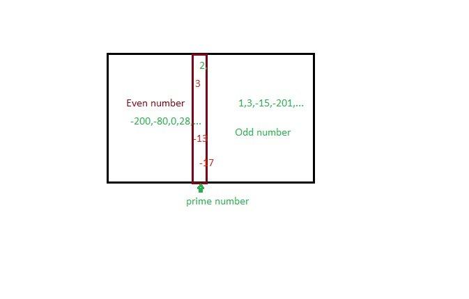 Types Of Numbers Diagram Trusted Schematics Diagram