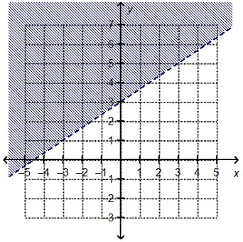 which linear inequality is represented by the graph y lt 2 3x 3